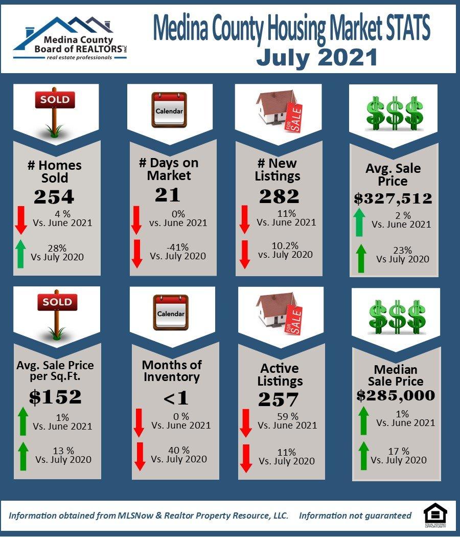 Infographic of Medina County Market Statistics